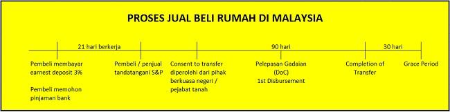 Proses Lengkap Jual Beli Rumah Di Malaysia